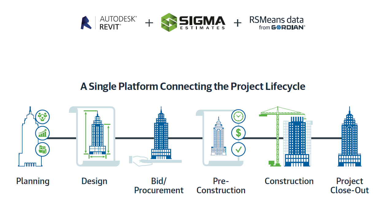 A single platform connecting the project lifecycle.