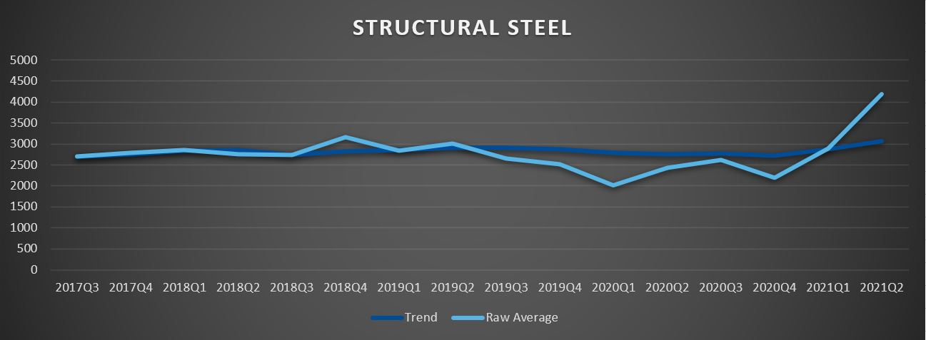 Structural Steel Costs Graph from Gordian